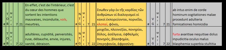 (11) Mc 7,21-22