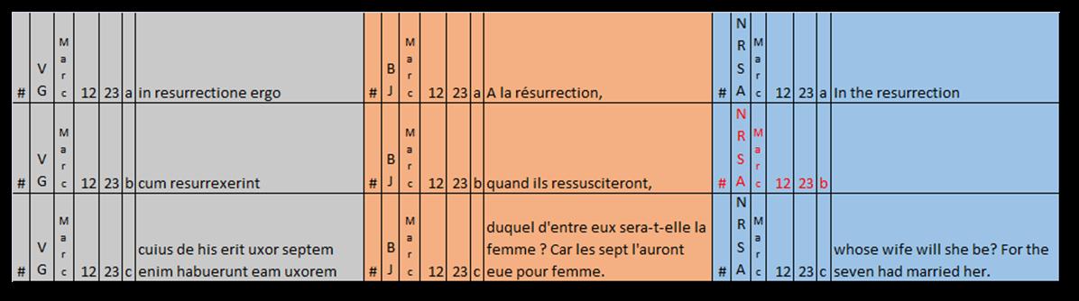(8) Mc 12,23
